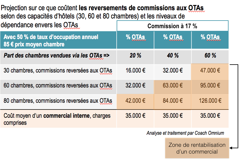 commissions-otas2